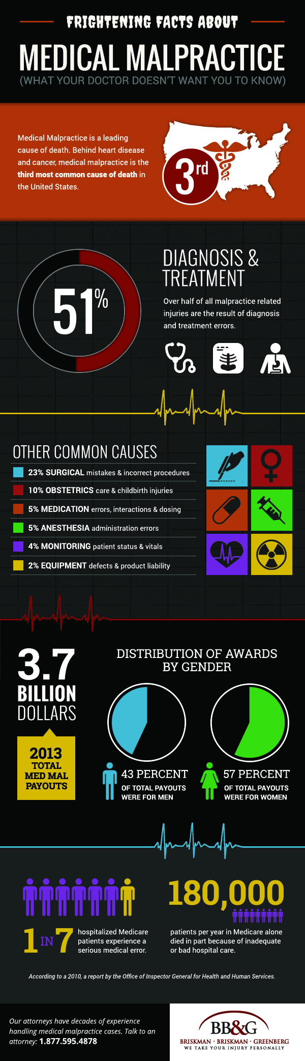 Scary medical malpractice stats