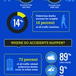 Pedestrian Accident and Safety Statistics
