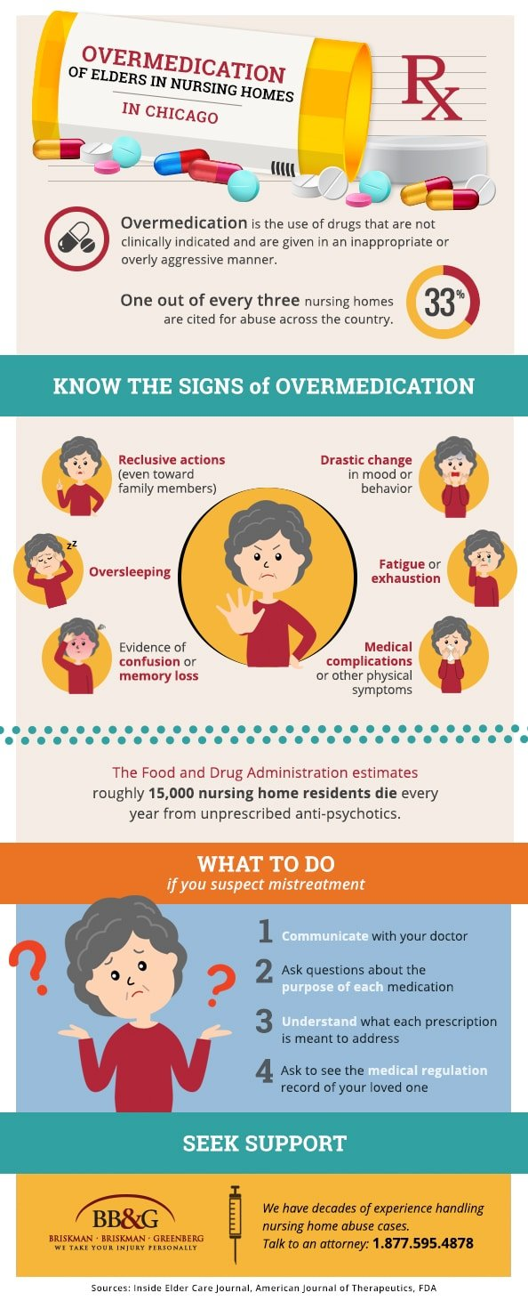 This infographic illustrates Overmedication of Elders in Nursing Homes.